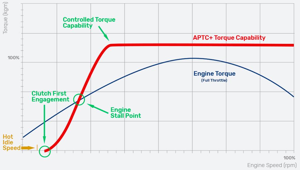 APTC+ operation graph